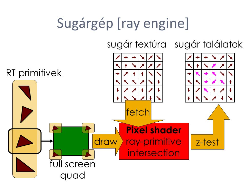 Sugárgép [ray engine] sugár textúra sugár találatok RT primitívek